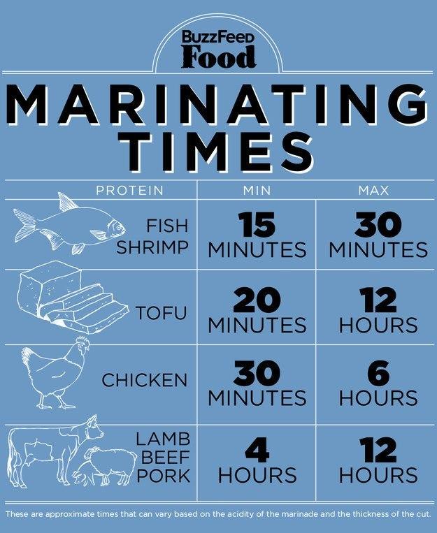 Marinating Graphic